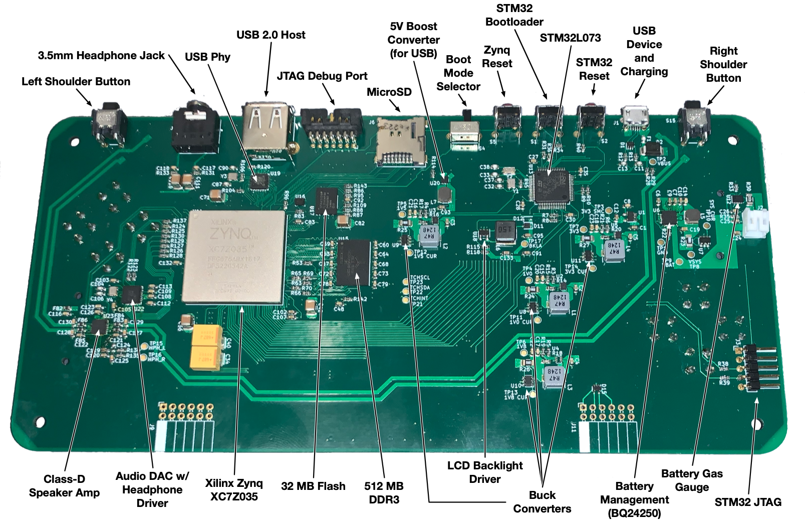 Diagram of the Gameslab PCB with all major components labeled