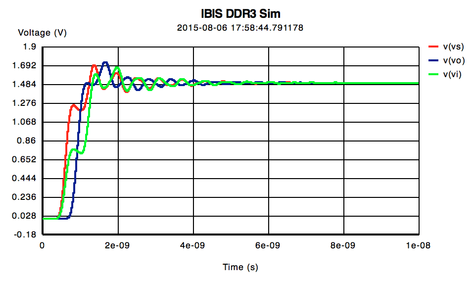 Plot of IBIS DDR3 signal integrity simulation
